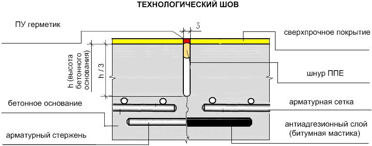 конструкционный шов