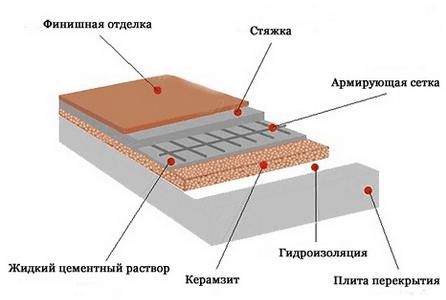 stjazhka-pola-s-ispolzovaniem-keramzita