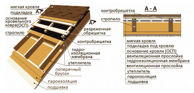 krov2
