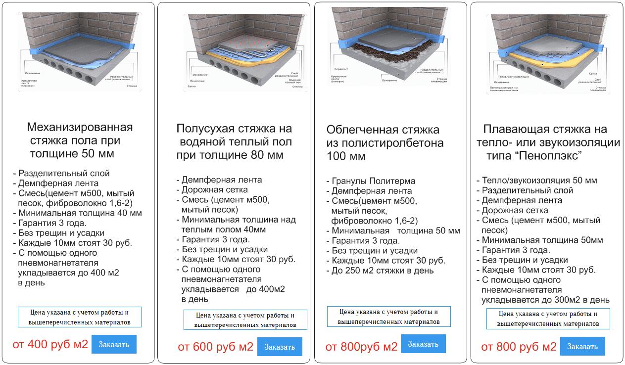 Устройство бетонного пола расход смеси заливка бетона расценки в москве