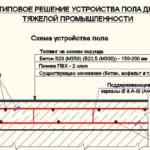 Proektirovanie betonnyh polov