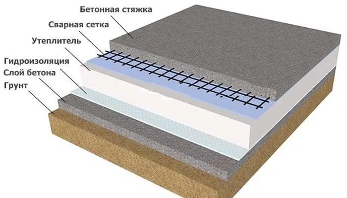 теплоизоляция на бетон